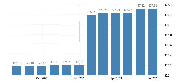 euro area harmonised idx of consumer prices hicp administrative fees eurostat data