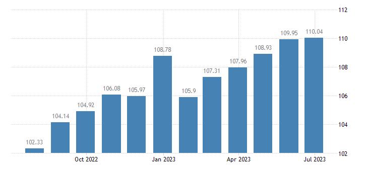 euro area harmonised idx of consumer prices hicp bed linen eurostat data