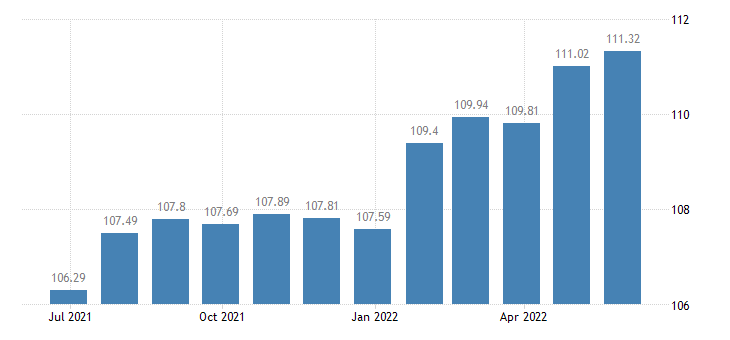 euro area harmonised idx of consumer prices hicp beer eurostat data
