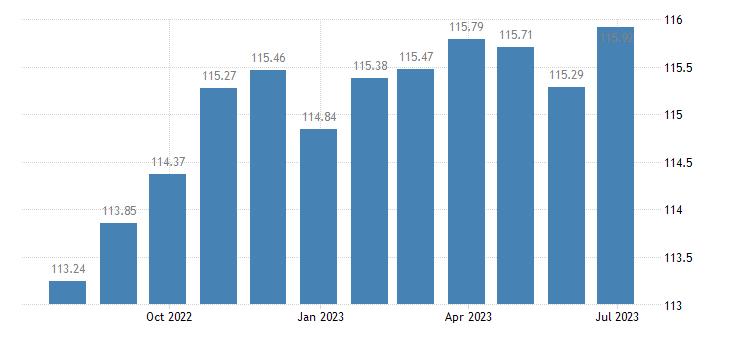 euro area harmonised idx of consumer prices hicp bicycles eurostat data