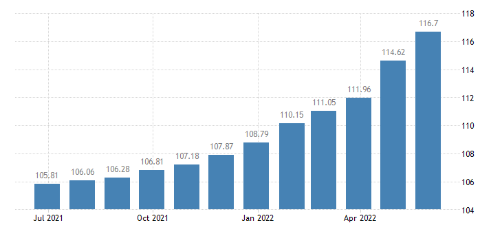 euro area harmonised idx of consumer prices hicp bread eurostat data
