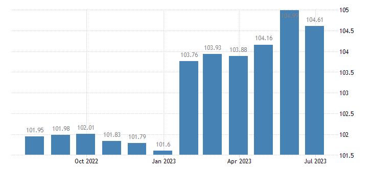 euro area harmonised idx of consumer prices hicp bundled telecommunication services eurostat data