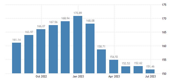 euro area harmonised idx of consumer prices hicp butter eurostat data