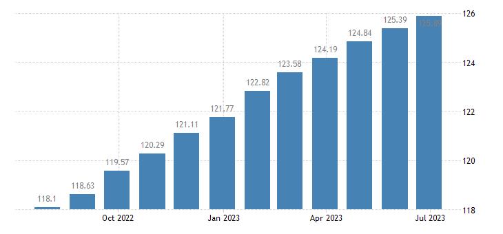 euro area harmonised idx of consumer prices hicp catering services eurostat data