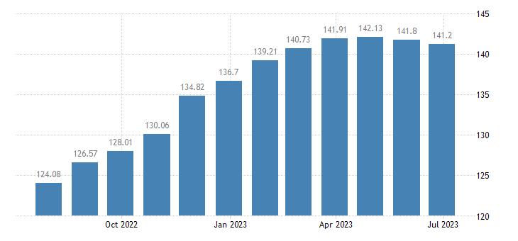 euro area harmonised idx of consumer prices hicp cheese curd eurostat data