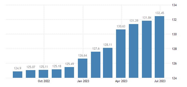 euro area harmonised idx of consumer prices hicp cigarettes eurostat data