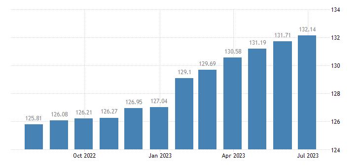 euro area harmonised idx of consumer prices hicp cigars eurostat data