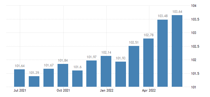 euro area harmonised idx of consumer prices hicp clocks watches eurostat data