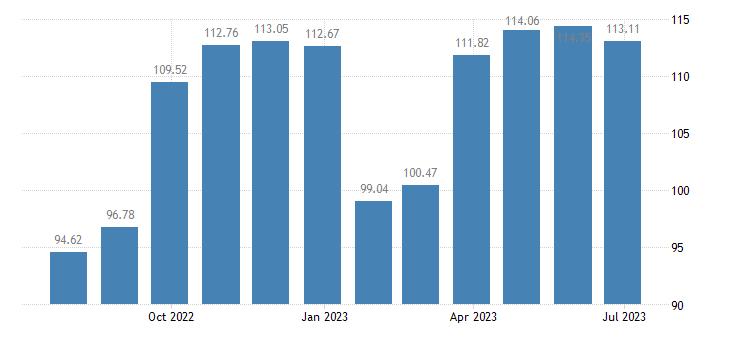 euro area harmonised idx of consumer prices hicp clothing eurostat data