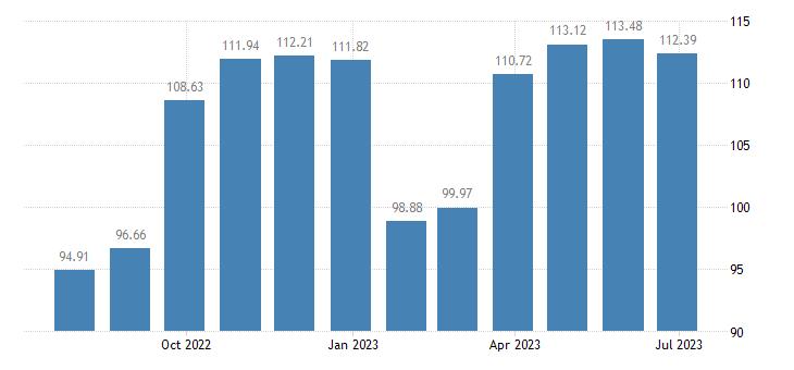 euro area harmonised idx of consumer prices hicp clothing footwear eurostat data