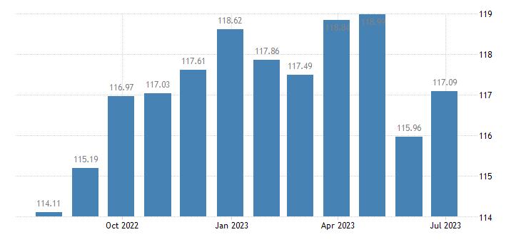 euro area harmonised idx of consumer prices hicp clothing materials eurostat data