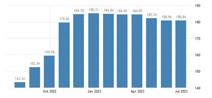euro area harmonised idx of consumer prices hicp coal eurostat data