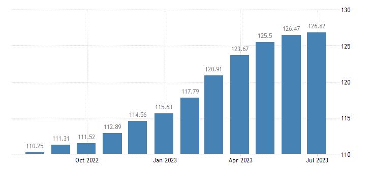 euro area harmonised idx of consumer prices hicp cocoa powdered chocolate eurostat data