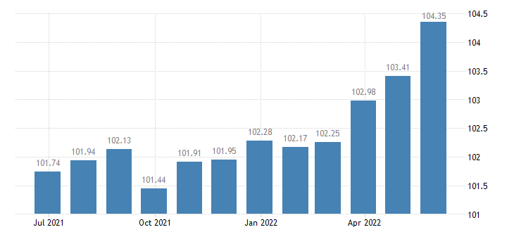 euro area harmonised idx of consumer prices hicp confectionery products eurostat data