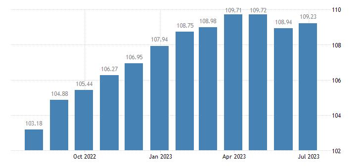 euro area harmonised idx of consumer prices hicp cookers eurostat data