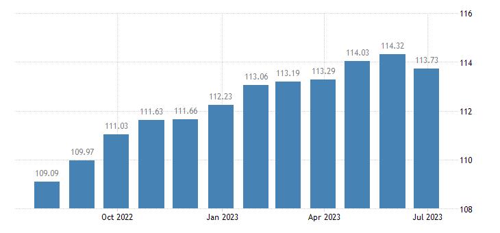 euro area harmonised idx of consumer prices hicp cultural services eurostat data