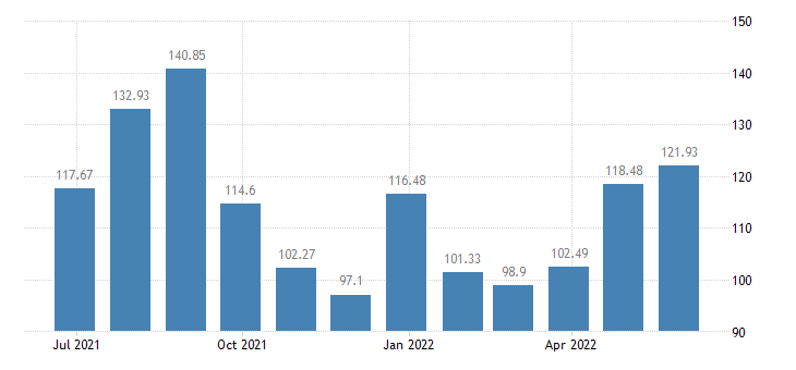 euro area harmonised idx of consumer prices hicp domestic flights eurostat data