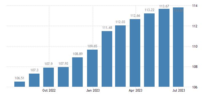 euro area harmonised idx of consumer prices hicp dried fruit nuts eurostat data