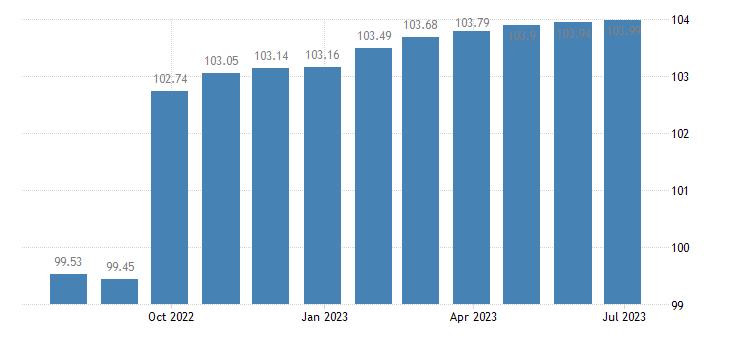 euro area harmonised idx of consumer prices hicp education eurostat data