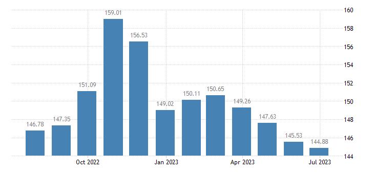 euro area harmonised idx of consumer prices hicp energy unprocessed food eurostat data