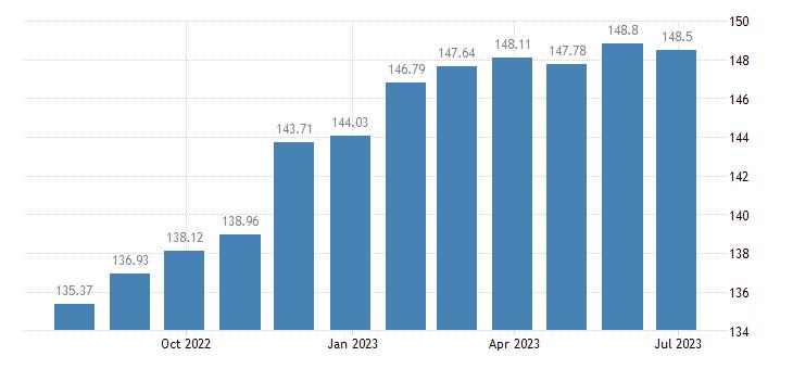 euro area harmonised idx of consumer prices hicp flours other cereals eurostat data
