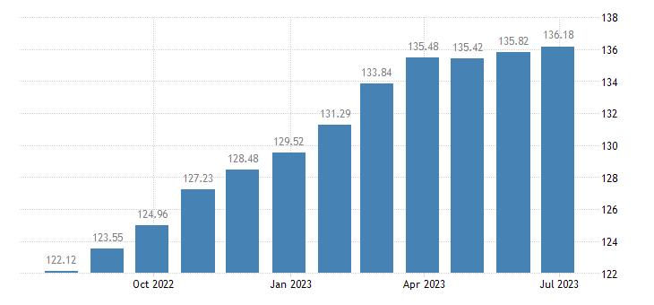 euro area harmonised idx of consumer prices hicp food eurostat data