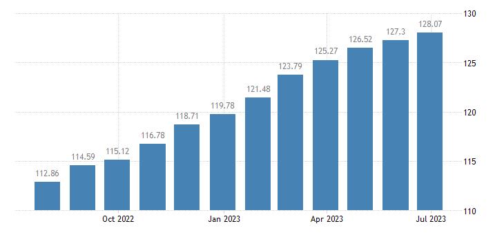 euro area harmonised idx of consumer prices hicp food products n e c eurostat data