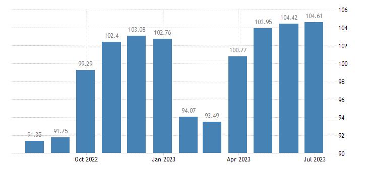 euro area harmonised idx of consumer prices hicp footwear for men eurostat data