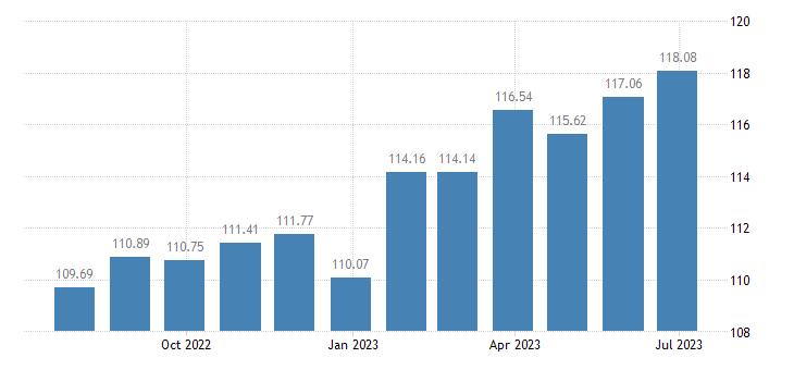 euro area harmonised idx of consumer prices hicp fortified wines eurostat data