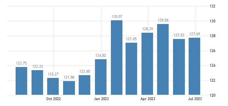 euro area harmonised idx of consumer prices hicp fresh or chilled fish eurostat data
