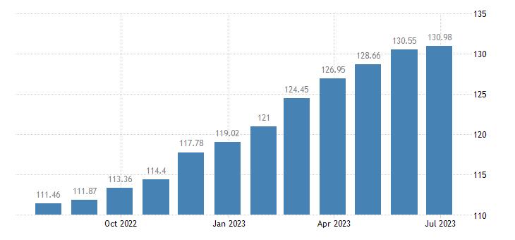 euro area harmonised idx of consumer prices hicp fruit vegetables juices eurostat data
