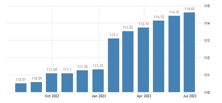 euro area harmonised idx of consumer prices hicp fully administered prices eurostat data