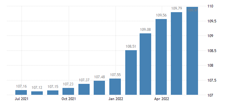 euro area harmonised idx of consumer prices hicp funeral services eurostat data