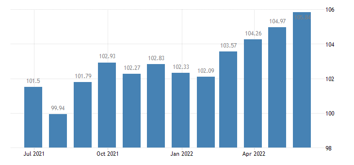euro area harmonised idx of consumer prices hicp furnishings fabrics curtains eurostat data