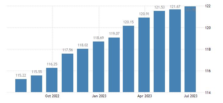 euro area harmonised idx of consumer prices hicp furniture furnishings eurostat data