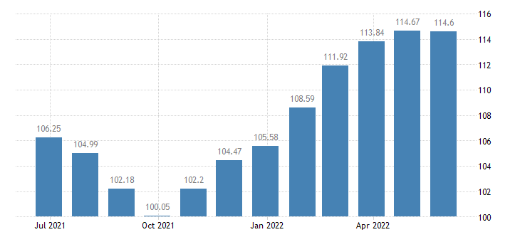 euro area harmonised idx of consumer prices hicp garden furniture eurostat data
