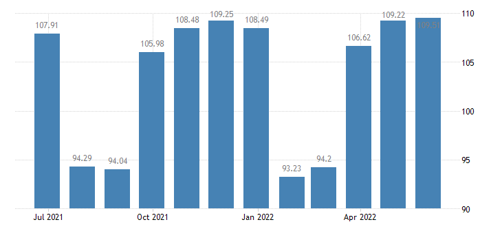 euro area harmonised idx of consumer prices hicp garments eurostat data
