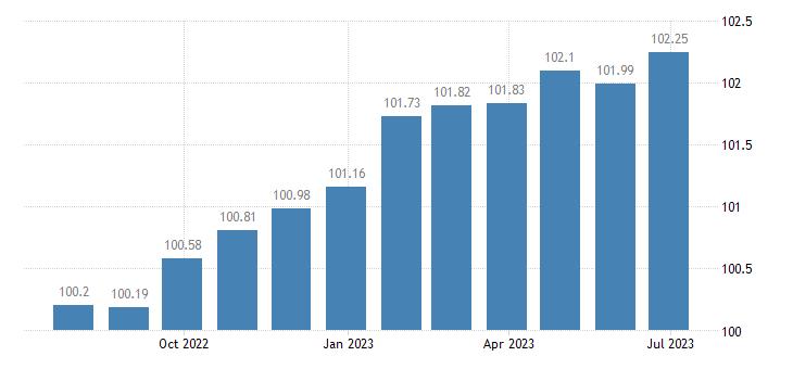 euro area harmonised idx of consumer prices hicp general practice eurostat data