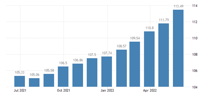 euro area harmonised idx of consumer prices hicp household furniture eurostat data