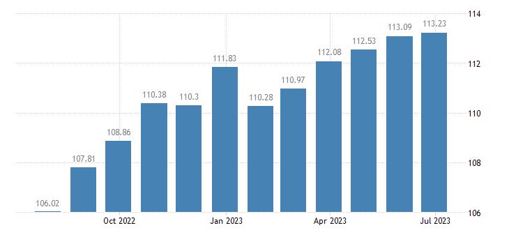 euro area harmonised idx of consumer prices hicp household textiles eurostat data