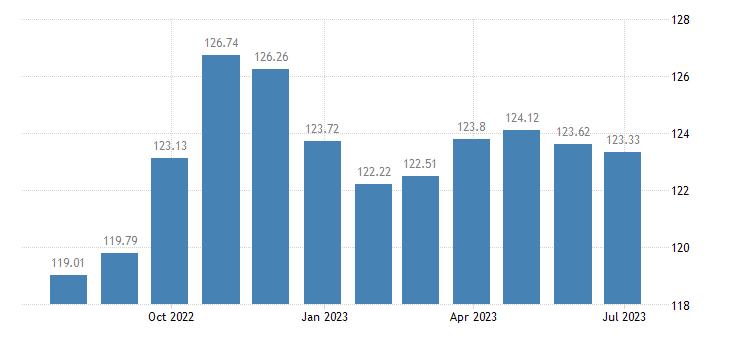 euro area harmonised idx of consumer prices hicp industrial goods eurostat data