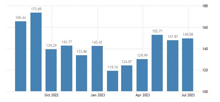 euro area harmonised idx of consumer prices hicp international flights eurostat data