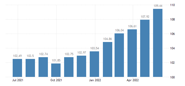 euro area harmonised idx of consumer prices hicp jams marmalades honey eurostat data