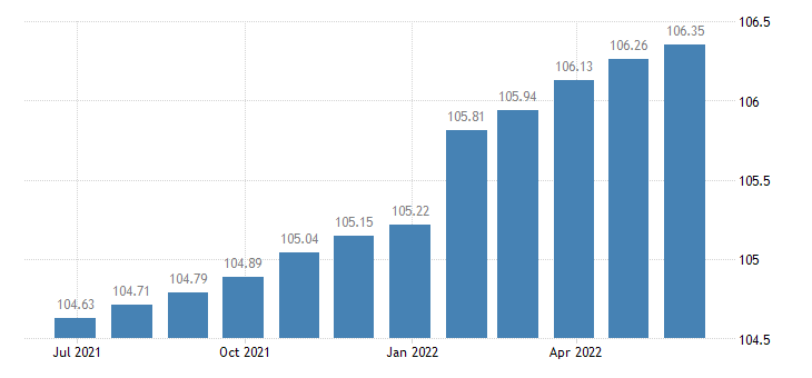euro area harmonised idx of consumer prices hicp legal services accountancy eurostat data