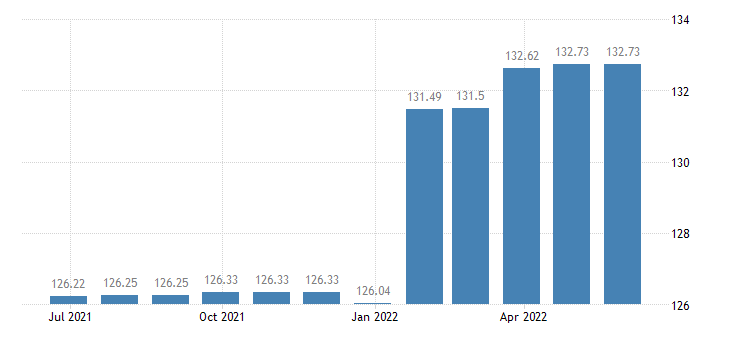 euro area harmonised idx of consumer prices hicp letter hling services eurostat data