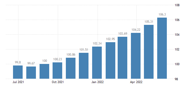 euro area harmonised idx of consumer prices hicp lighting equipment eurostat data