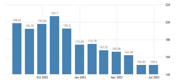 euro area harmonised idx of consumer prices hicp liquid fuels eurostat data