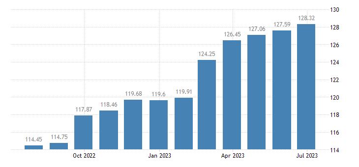 euro area harmonised idx of consumer prices hicp low non alcoholic beer eurostat data