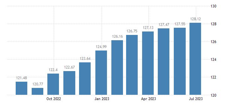 euro area harmonised idx of consumer prices hicp magazines periodicals eurostat data