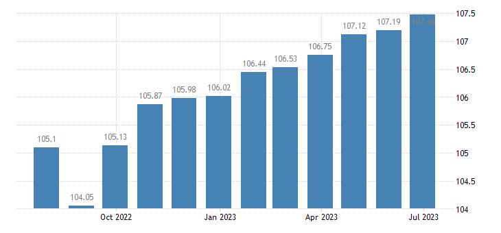 euro area harmonised idx of consumer prices hicp medical services eurostat data